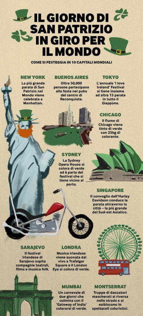 Festa di San Patrizio nel mondo foto dal Blog di Betway prospetto di come si festeggia in 10 capitali mondiali